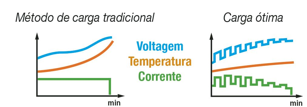 Gráfico de carga de la batería
